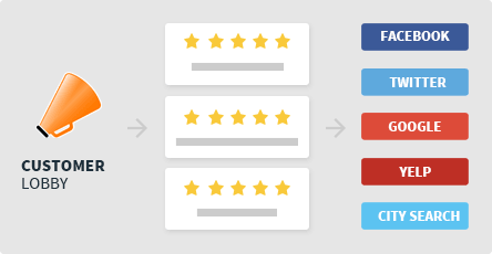 Reviews graphic